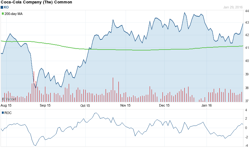 12 Month Chart for NYSE:KO