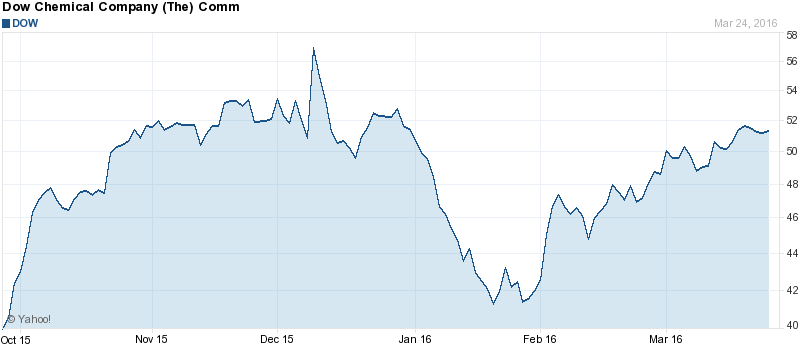 dow chemical stock price today