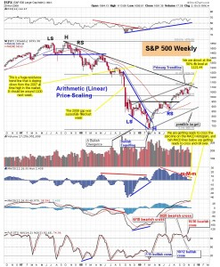 The-Chart-Pattern-Trader-spy-weekly-chart