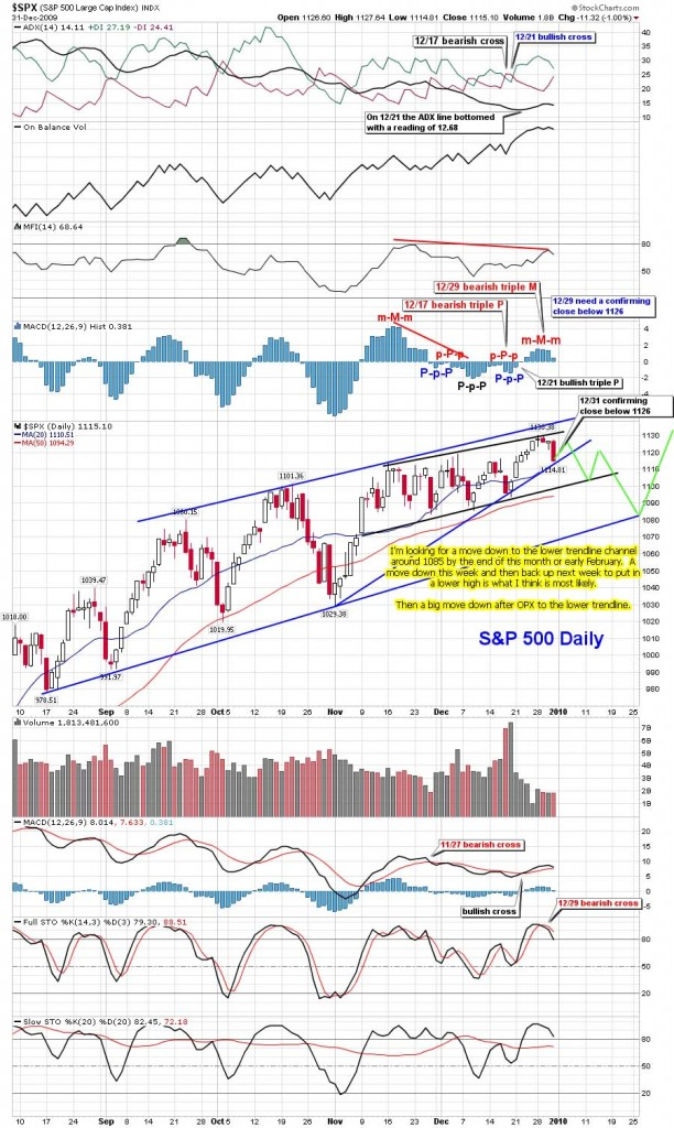 The-Chart-Pattern-Trader-spy-daily