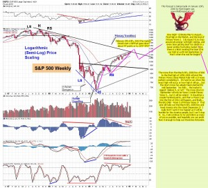 The-Chart-Pattern-Trader-spy-weekly-chart-01-16-2010