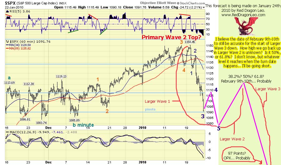Tony-Caldaro-60-minute-SPY-chart-01-24-2010