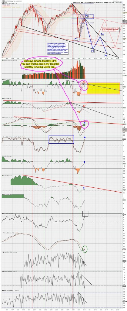 Shankys-Charts-Monthly-SPX-02-07-2010