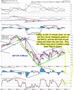 The-Chart-Pattern-Trader-spy-15-minute-TA-02-10-2010