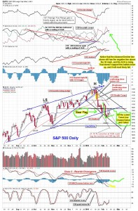 The-Chart-Pattern-Trader-spy-daily-02-11-2010