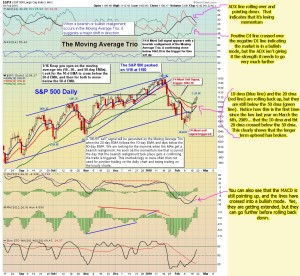 The-Chart-Pattern-Trader-spy-daily-02-21-2010