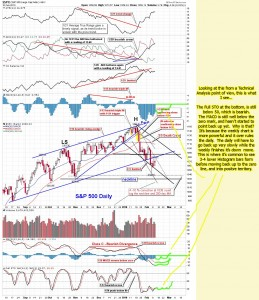 The-Chart-Pattern-Trader-spy-daily-TA-02-10-2010