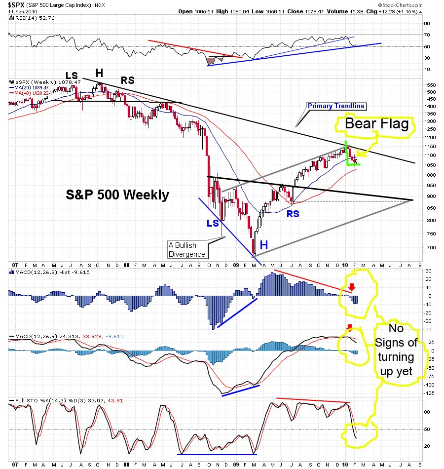 The-Chart-Pattern-Trader-spy-weekly-chart-02-11-2010