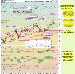 The-Chart-Pattern-Trader-spy-daily-03-28-2010