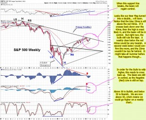 The-Chart-Pattern-Trader-spy-weekly-chart-03-06-2010