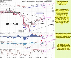 The-Chart-Pattern-Trader-spy-weekly-chart-03-28-2010