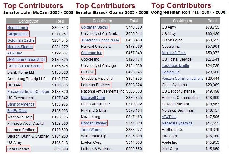 Contributions-to-McCain-Obama-Paul