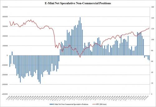 Net Speculative E-Mini Contracts Hit Greatest Short Exposure Since Lehman Failure