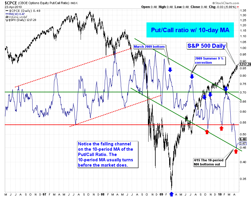 The-Chart-Pattern-Trader-CBOE-PutCall-Ratio-10ma-daily