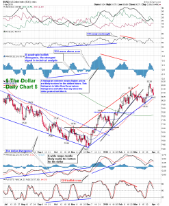 The-Chart-Pattern-Trader-dollar-daily
