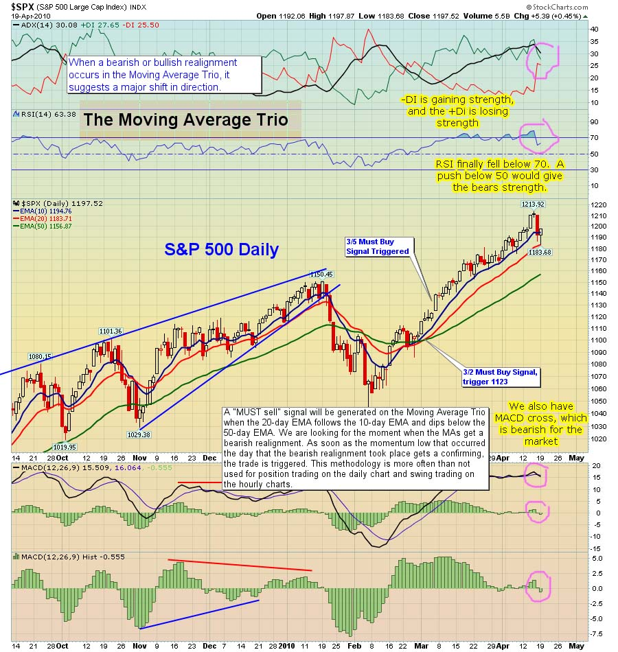 The-Chart-Pattern-Trader-spy-daily-04-19-2010