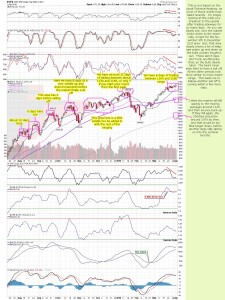 cobra's-daily-spx-chart-04-04-2010