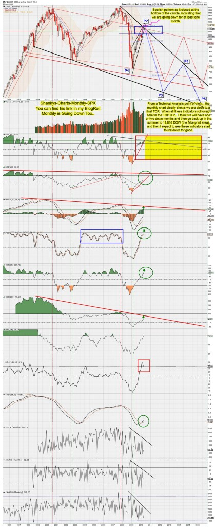 Shankys-Charts-Monthly-SPX
