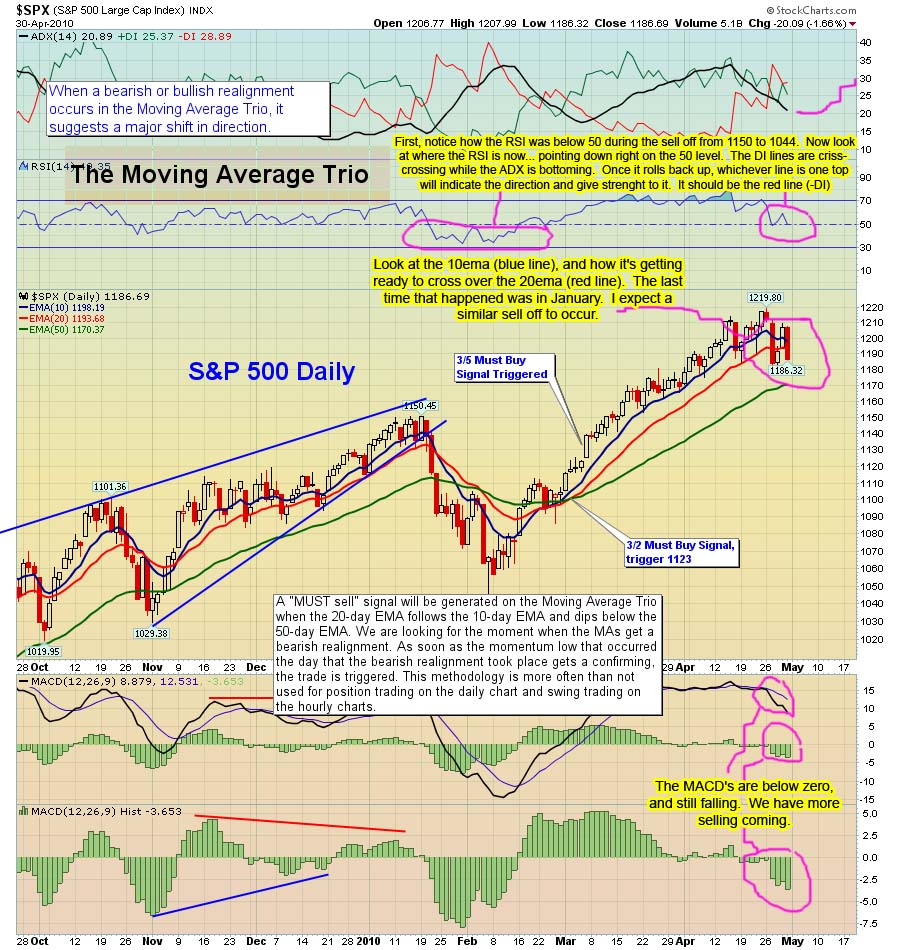 The-Chart-Pattern-Trader-spx-daily