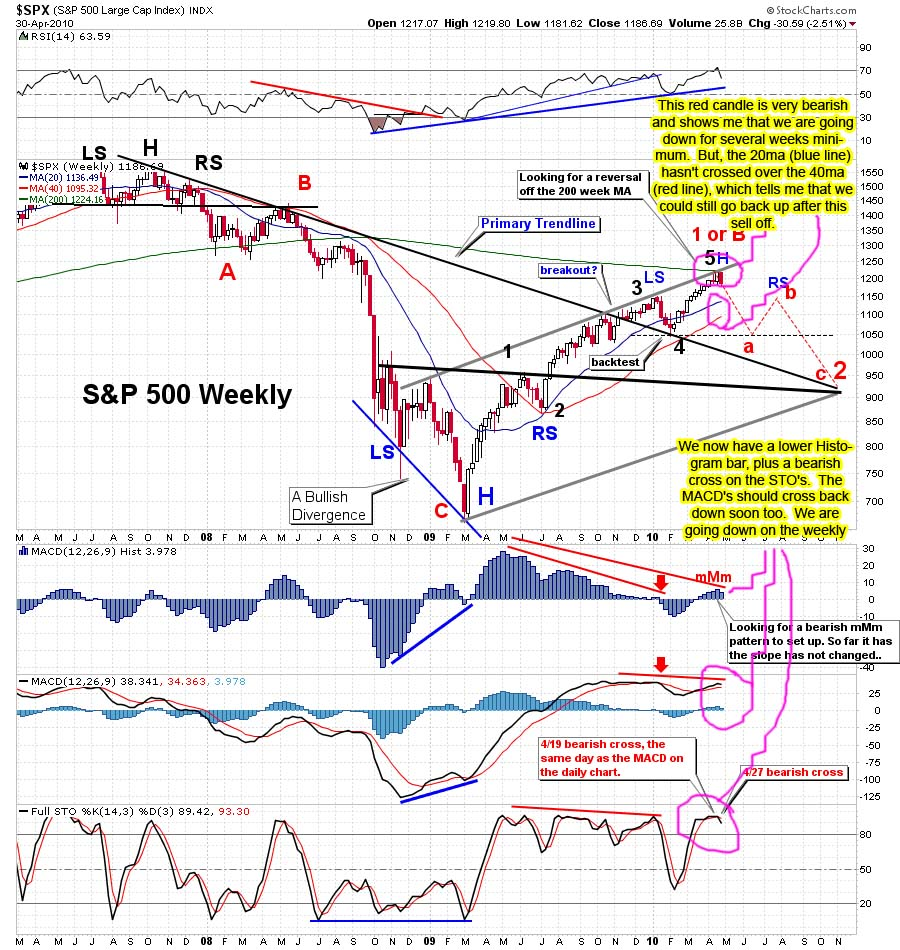 The-Chart-Pattern-Trader-spx-weekly