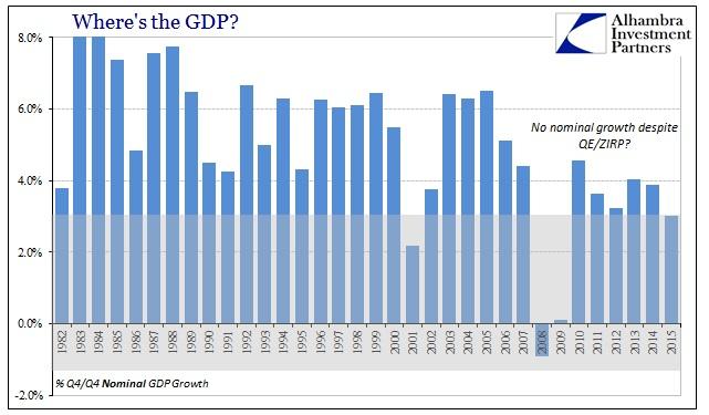 ABOOK Feb 2016 GDP Nominal Avgs Q4Q4