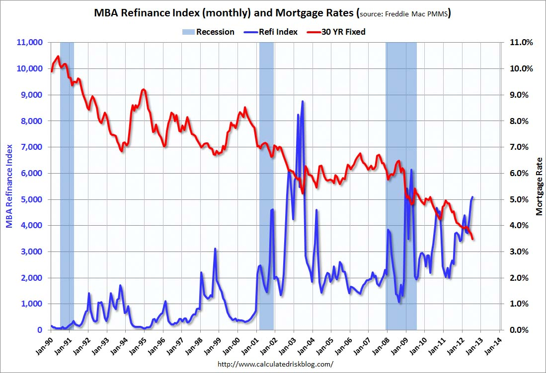 Right Time to Refinance Your Houses Due to Lowered Mortgage Rates