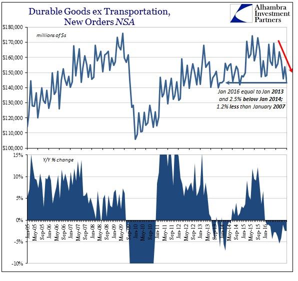 SABOOK Feb 2016 Durable Goods NSA YY