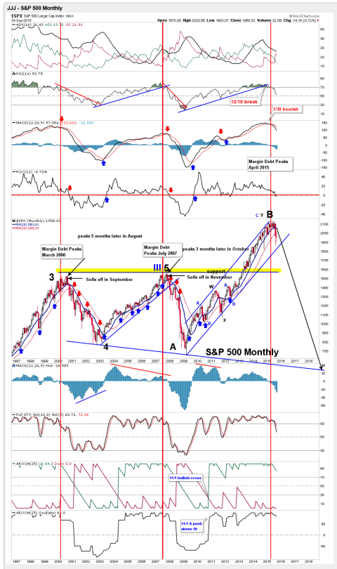 SP500-Montly-Chart-September-20th-2015
