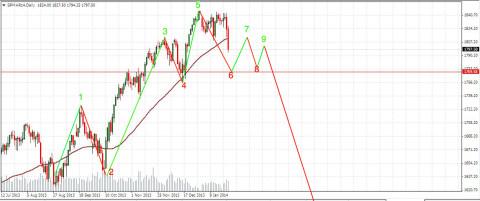 S&P500 daily M4