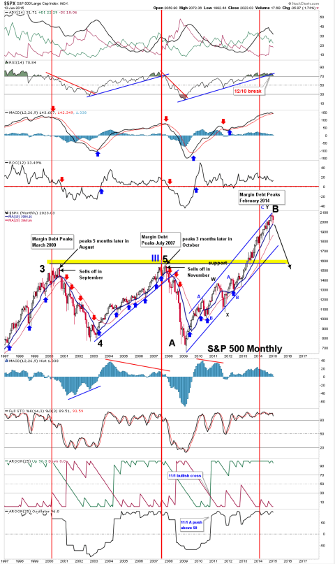 SPX-Monthly-Chart-01-13-2015