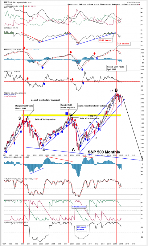 SPX-Monthly-Chart-January-24th-2016