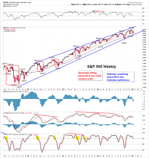 SPX-Weekly-Chart-01-13-2015