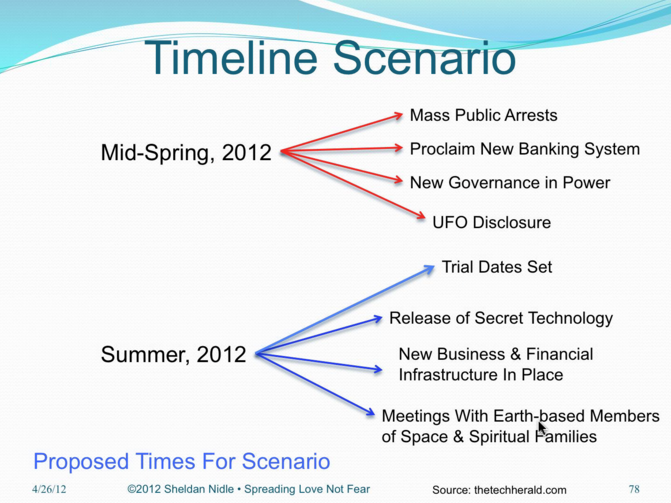Timeline Scenario 1 for mass arrest of Illuminati Cabal Gangsters