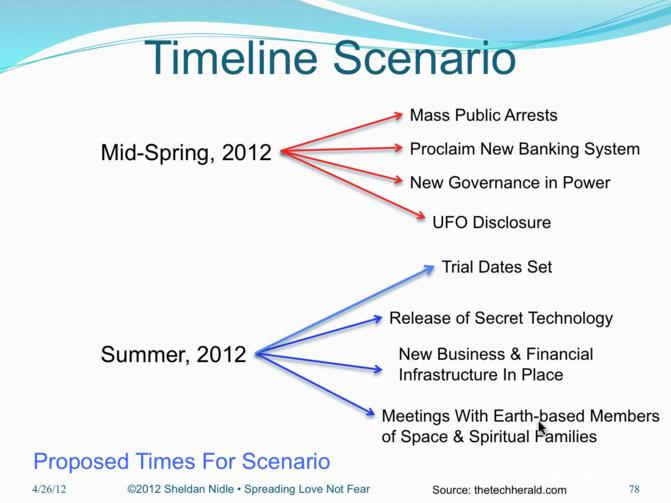 Timeline Scenario 1 for mass arrest of Illuminati Cabal Gangsters