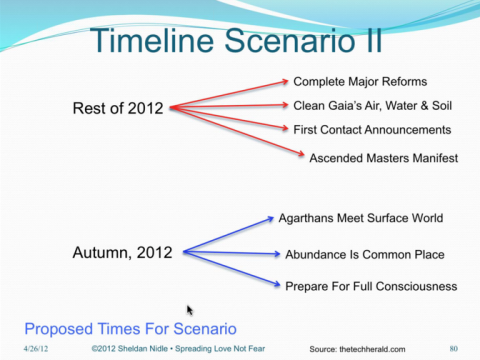 Timeline Scenario 2 for the arrest of the Illuminati Cabal Gangsters