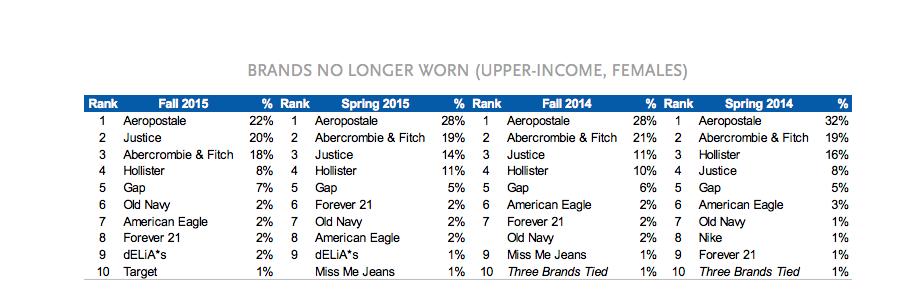 Piper Jaffray losing favor results fall 2015