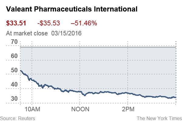valeant-pharmaceuticals-international-image1