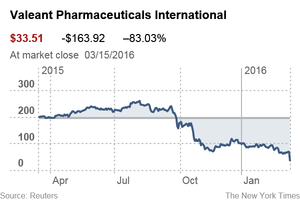 valeant-pharmaceuticals-international-image2
