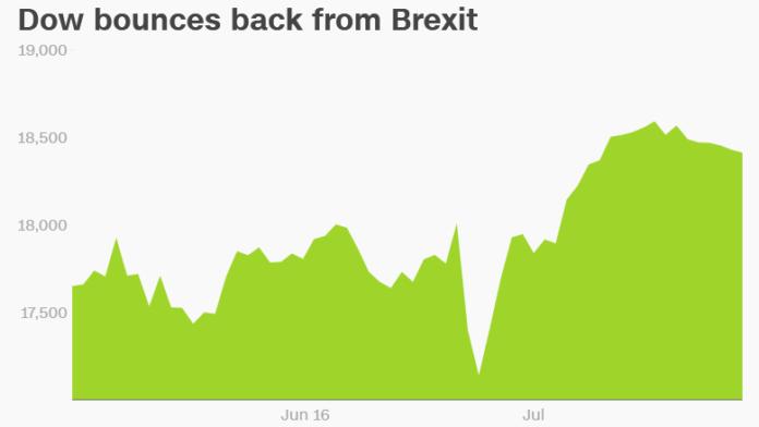 Dow bounces back Brexit